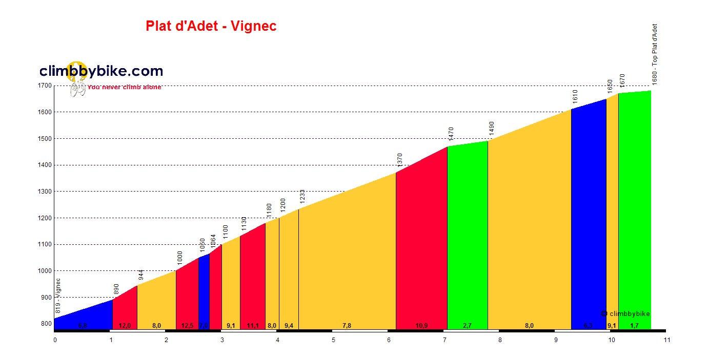 Plat-dAdet-Vignec_profile
